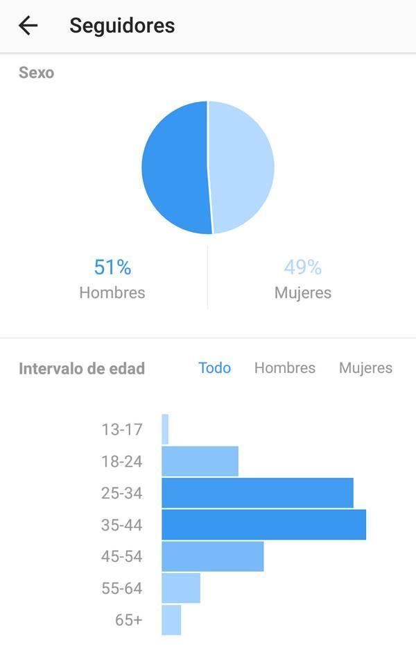 análisis seguidores