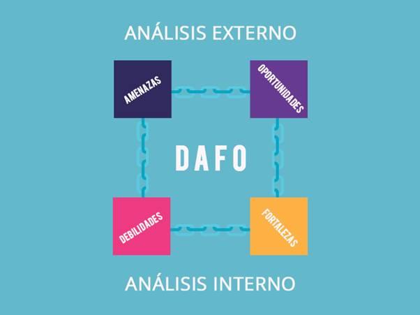 análisis DAFO interno y externo