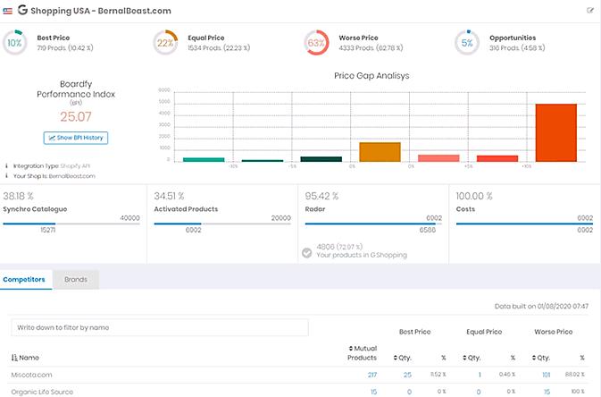 Interfaz de Boardfy para monitorizar precios